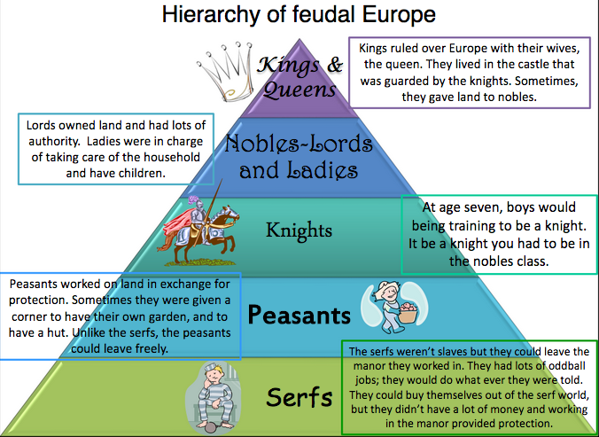 the status of feudalism in the medieval times Medieval communities exhibited a bias against women which is exemplified by women's struggles to often, this high status was achieved by a conscious effort as in the case of the beguines although women managed to better their status, it must be acknowledged that in medieval times, women as a.