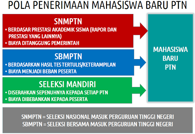SNMPTN 2013 : Petunjuk, Tata Cara, Jadwal dan Syarat Pendaftarannya (Lengkap)