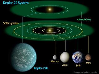 Sistema Kepler 22b