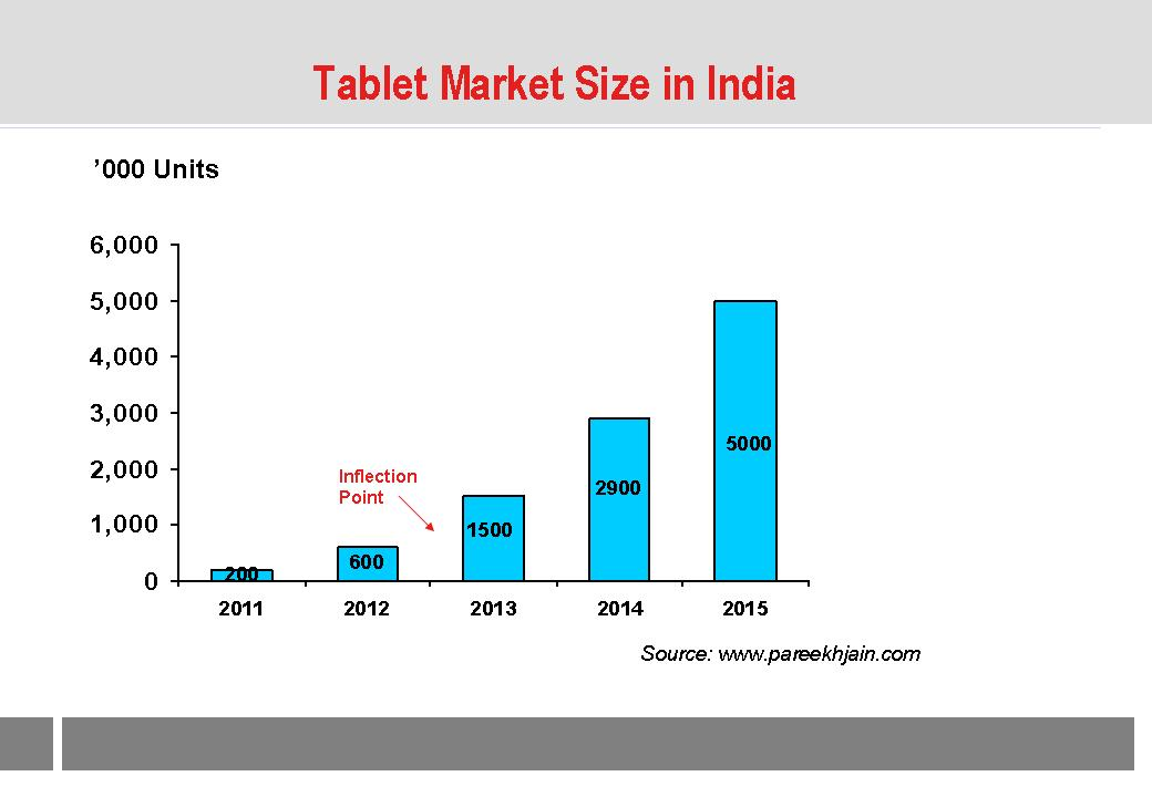 tablet industry Cosmetics industry in the us  global tablet market share held by tablet vendors from 2nd quarter 2011 to 2nd quarter 2018  tablet market share – additional information .