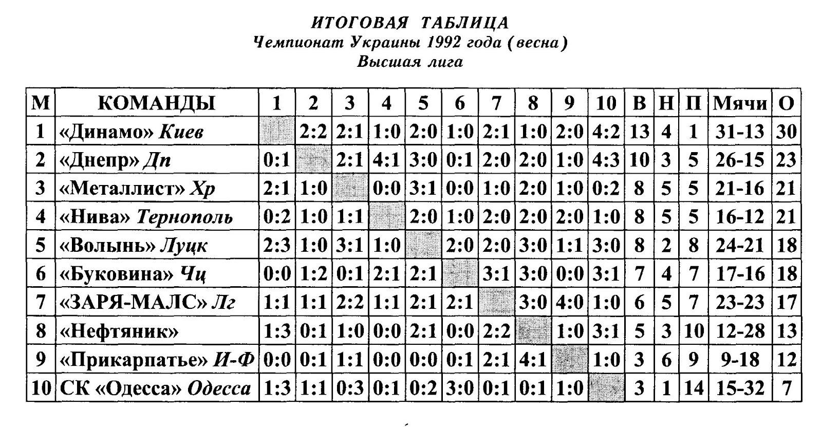 Турнирная таблица чемпионата украины по футболу 6 фотография