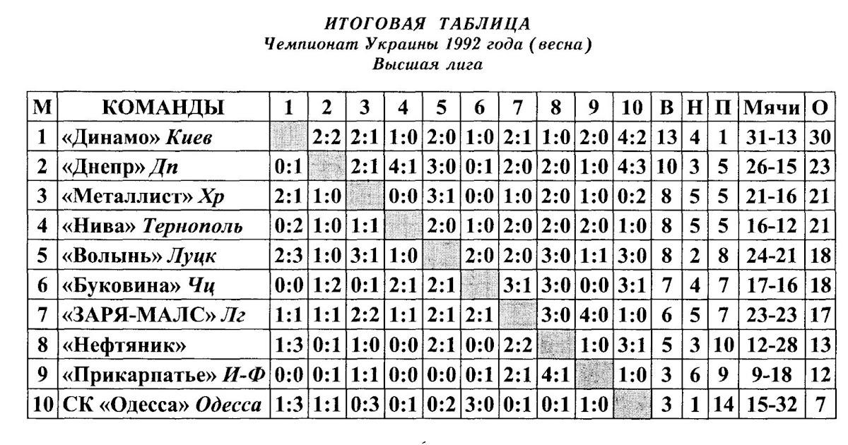 футболу высшая чемпионата украины лига таблица