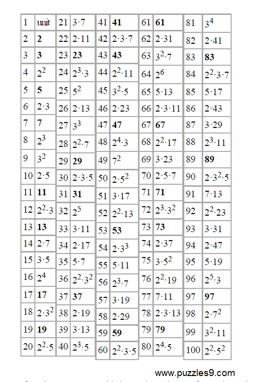 ... are prime factors of 54 list of prime factors of numbers up to 100