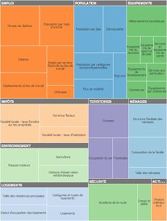 """Représentation des domaines et des thèmes en """"treemap"""""""