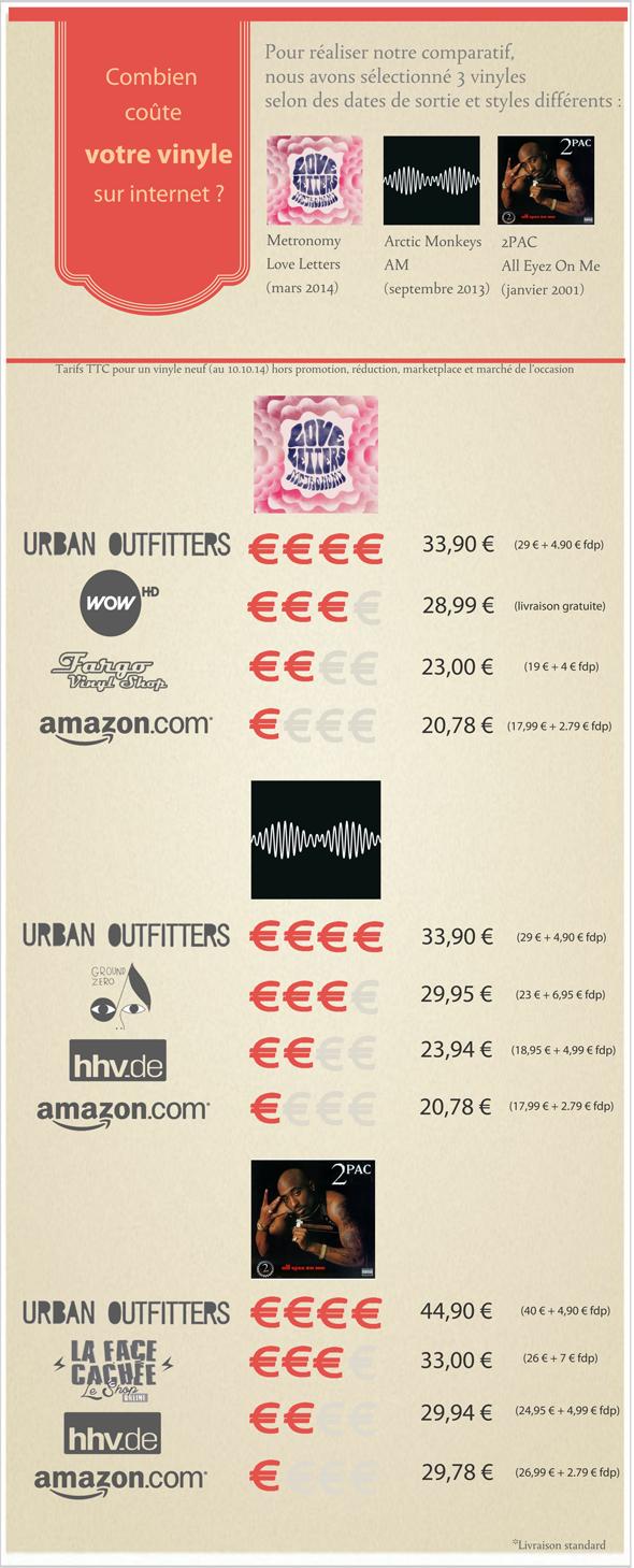 Infographie o trouver vos vinyles au meilleur prix sur internet - Meilleur vente sur internet ...