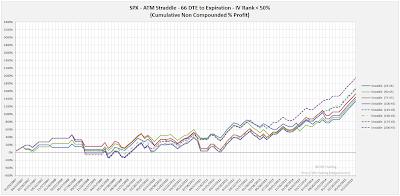 SPX Short Options Straddle Equity Curves - 66 DTE - IV Rank < 50 - Risk:Reward 45% Exits