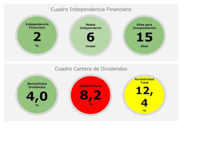 Independencia Financiera, Cuadro de mando Nov 2015