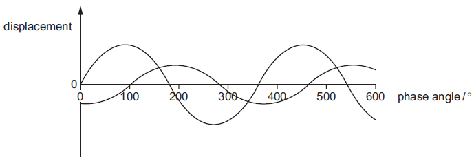 Two Light Waves Of The Same Frequency Are Represented By Diagram