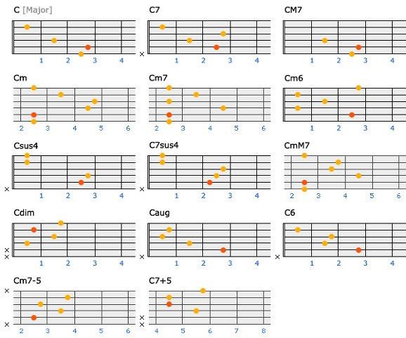 My Little World Very Useful Guitar Chords D