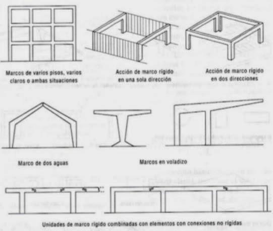 CONSTRUCCIÓN MARCOS RÍGIDOS