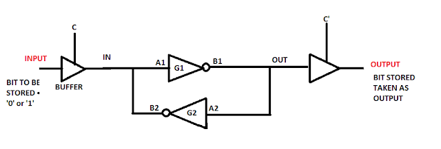 Storing 1 bit data using NOT gates
