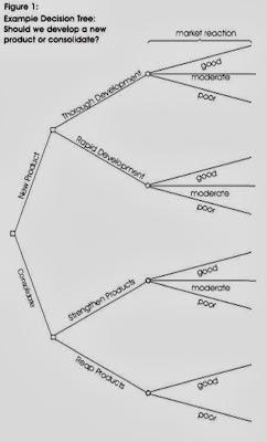 Perangkat pola pikir manajemen setelah anda melakukan ini meninjau diagram pohon anda tantangan setiap persegi dan lingkaran untuk melihat apakah ada solusi atau hasil anda belum ccuart Images