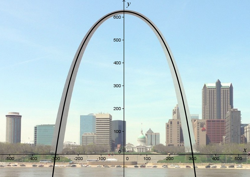 A Suitable Collection of Examples: The Gateway Arch as a quartic