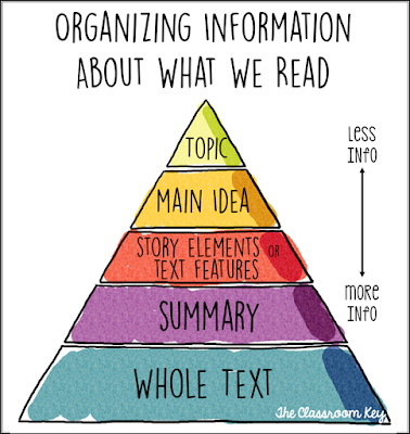 Reading Comprehension Pyramid, help students see how common reading terms and strategies relate to one another