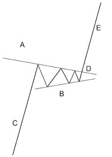 forma del patrón gráfico de continuación pennant