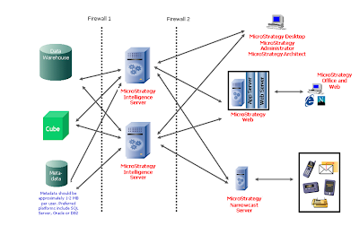 Business intelligence blog an overview of microstrategy for Architecture 4 tiers