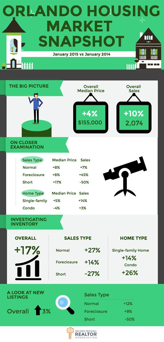 January 2015 real estate market conditions orlando florida