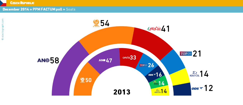 Czech republic december 2014 ppm factum poll - Method homes espana ...
