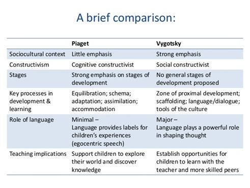 educational psychology piaget and vygotsky theories (1) describe educational principals derived from piaget's and vygotsky's theories in your opinion, which would be more applicable in an educational setting and why.