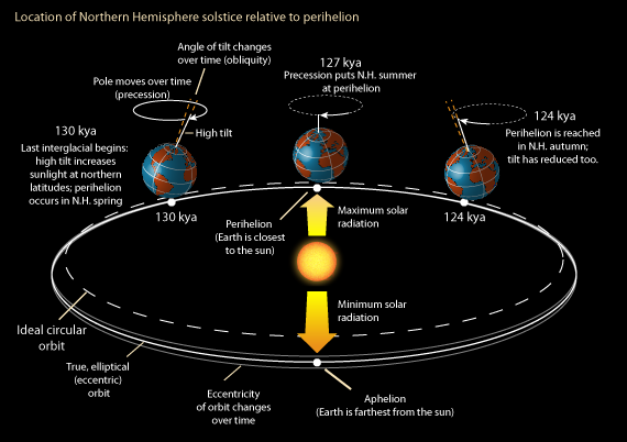 Earth's orbit during last interglacial