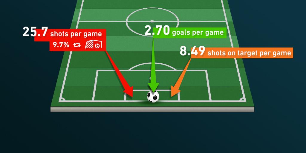 Como calcular os gols de uma partida