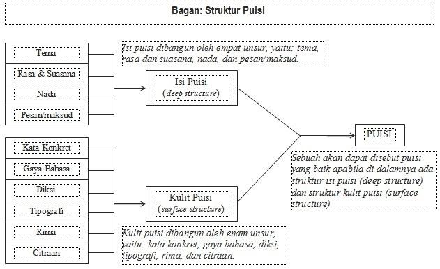 Pelajaran Bahasa Indonesia: Puisi