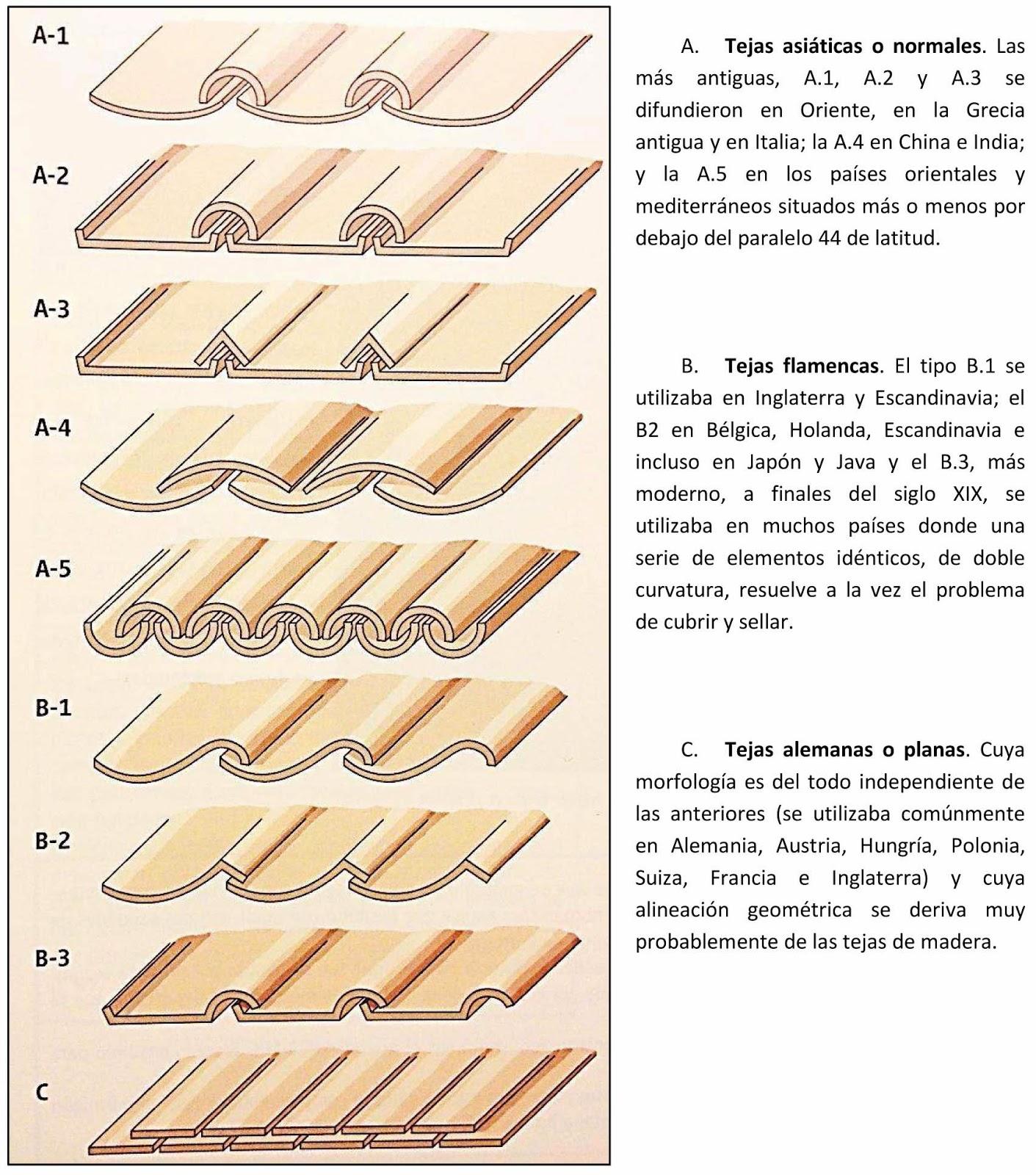 Apuntes tejas no solo barro cocido 2 - Tipos de tejados ...