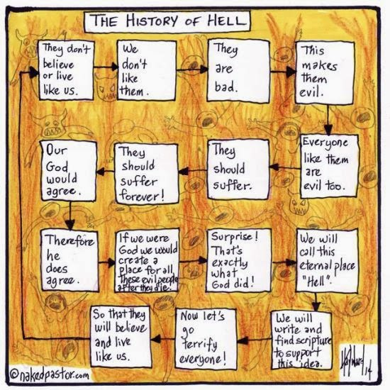 http://nakedpastor.com/2014/04/the-history-of-hell-at-a-glance/