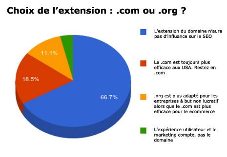 graph seo .com ou .org