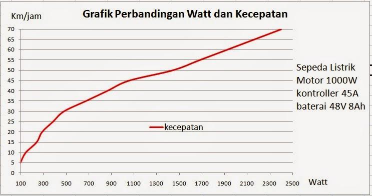 Grafik Efisiensi Perbandingan Konsumsi Daya dan Kecepatan