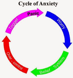 Anxiety Disorders Specialty Treatment Hospital & Counseling Center at Velachery, Chennai, Tamil nadu, India dr.sendhil kumar