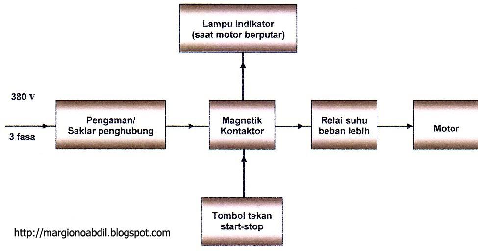 Margiono Abdil Berbagi  Diagram Kontrol Pada Sistem
