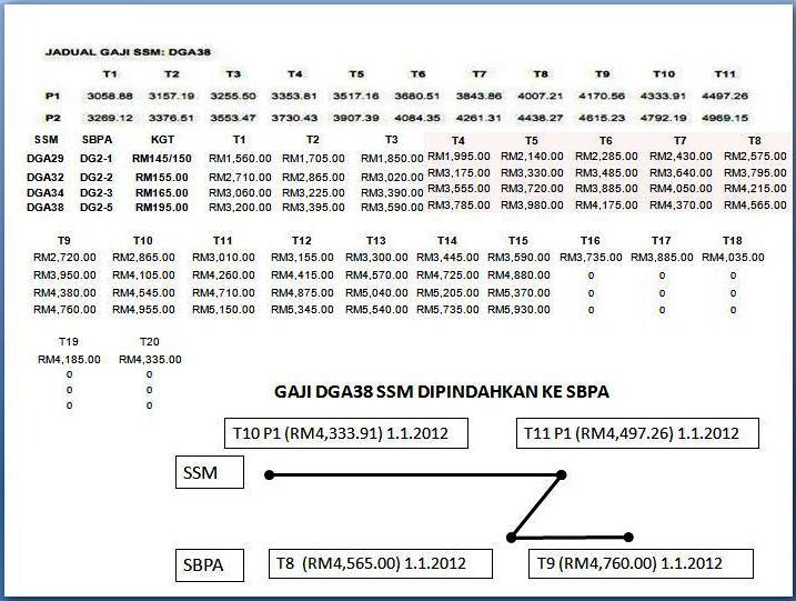 jadual gaji 2013 kakitangan awam tarikh pembayaran jadual gaji 2013