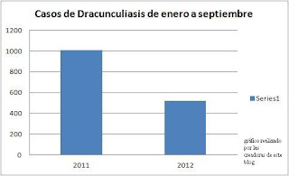 se ve claramente que en el último año han  descendido claramente los casos prácticamente a la mitad.