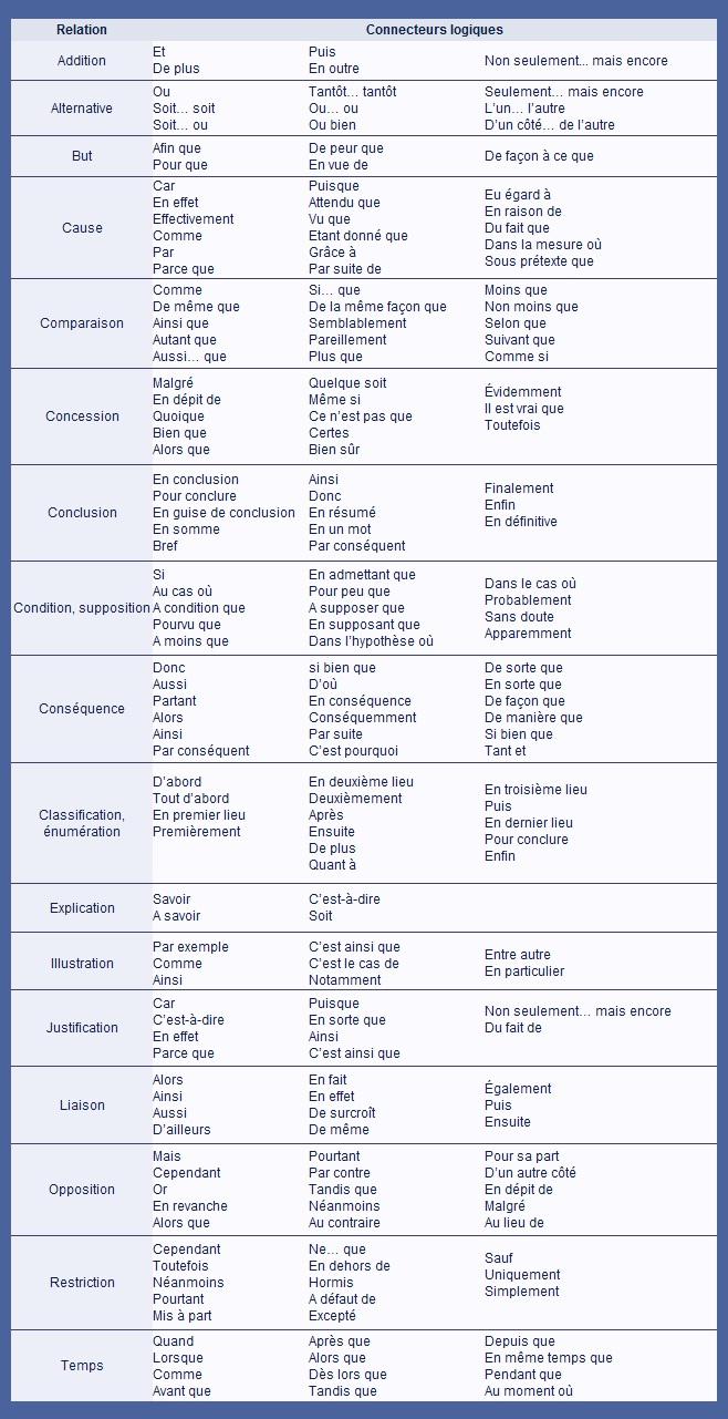 liste connecteur logique dissertation Fin de l'exercice de français connecteurs logiques un exercice de français gratuit pour apprendre le français ou se perfectionner (tags: connecteur.
