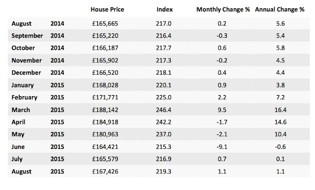 lsl scottish property price index August 2015