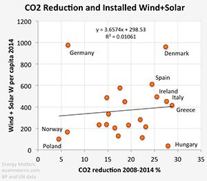 No.45: Καμμία σχέση οι ΑΠΕ με μείωση CO2