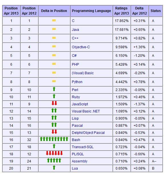 ترتيب لغات البرمجة لعام 2013 فى السوق العالمي و الفجوال بيسك 6 يتفوق vb.net Pl