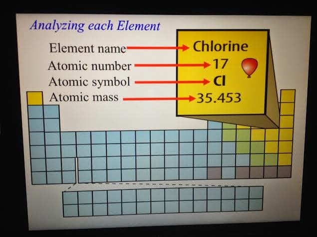Mr villas 7th gd science class periodic table analyzing an element check out this cool song on the periodic table urtaz Images