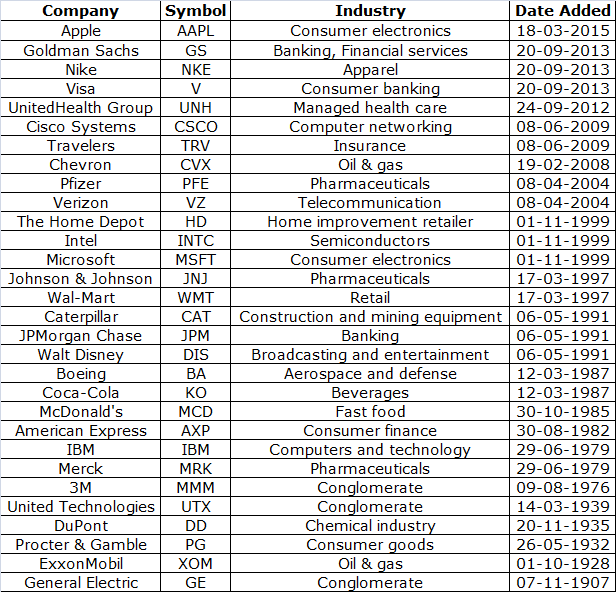 DJIA stock list components with exchange traded code, industry they represent and date when they became part of index