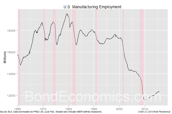 Chart: U.S. Manufacturing Employment