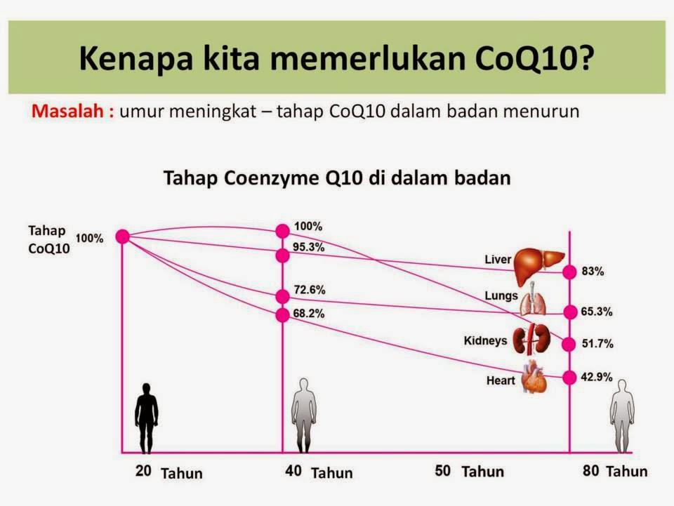 Sayangi jantung kita dengan CoQ