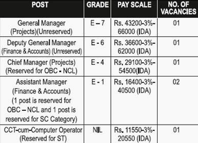 NMDFC Recruitment 2014 Notiifcation Application Form Delhi Govt Jobs, govt jobs in delhi,latest notification nmdfc,nmdfc latest recruitment 2014,