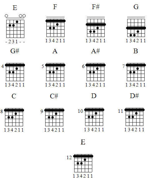 Kunci Balok Gitar