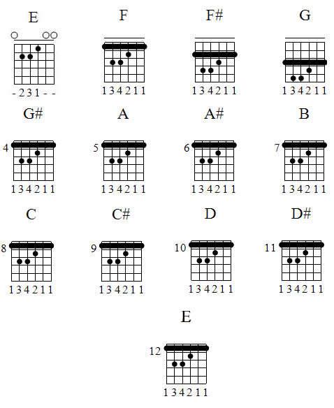 daftar chord dasar, kunci-kunci gitar dasar, daftar kunci gitar