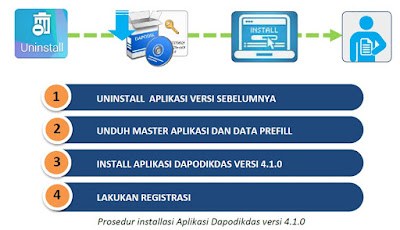 Cara Instal Aplikasi Dapodikdas Versi 4.1.0