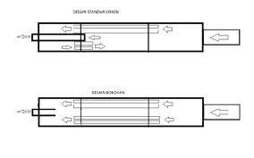 Cara Membobok Knalpot Standar Motor