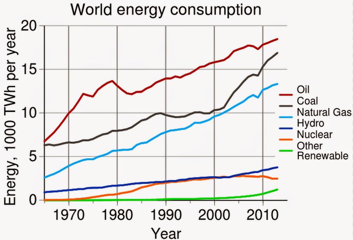 Weltweiter Energieverbrauch