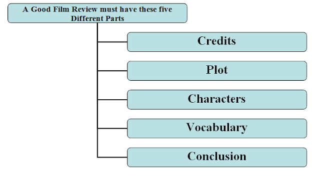 How to write a movie in an essay