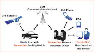 Prinsip kerja GPS